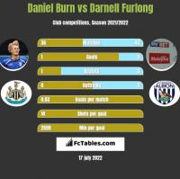 Daniel Burn vs Darnell Furlong h2h player stats