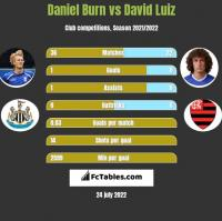 Daniel Burn vs David Luiz h2h player stats
