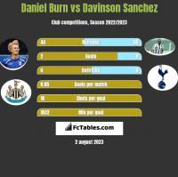 Daniel Burn vs Davinson Sanchez h2h player stats