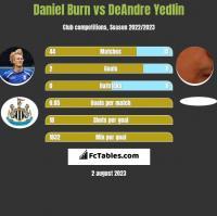 Daniel Burn vs DeAndre Yedlin h2h player stats
