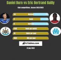 Daniel Burn vs Eric Bertrand Bailly h2h player stats