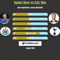 Daniel Burn vs Eric Dier h2h player stats