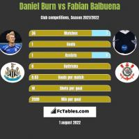 Daniel Burn vs Fabian Balbuena h2h player stats