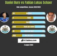 Daniel Burn vs Fabian Lukas Schaer h2h player stats