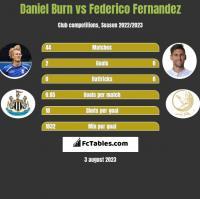 Daniel Burn vs Federico Fernandez h2h player stats
