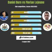 Daniel Burn vs Florian Lejeune h2h player stats