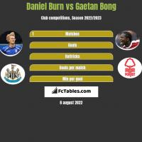Daniel Burn vs Gaetan Bong h2h player stats