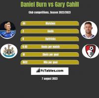 Daniel Burn vs Gary Cahill h2h player stats