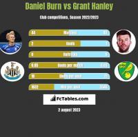 Daniel Burn vs Grant Hanley h2h player stats