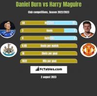 Daniel Burn vs Harry Maguire h2h player stats