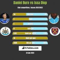 Daniel Burn vs Issa Diop h2h player stats