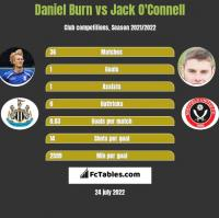 Daniel Burn vs Jack O'Connell h2h player stats