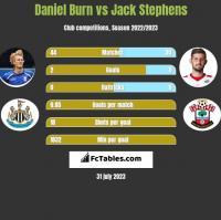Daniel Burn vs Jack Stephens h2h player stats