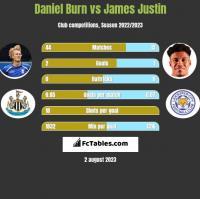 Daniel Burn vs James Justin h2h player stats