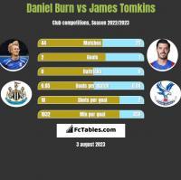 Daniel Burn vs James Tomkins h2h player stats