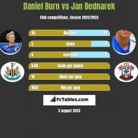 Daniel Burn vs Jan Bednarek h2h player stats