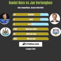 Daniel Burn vs Jan Vertonghen h2h player stats