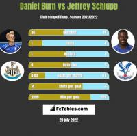 Daniel Burn vs Jeffrey Schlupp h2h player stats