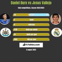 Daniel Burn vs Jesus Vallejo h2h player stats