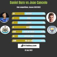 Daniel Burn vs Joao Cancelo h2h player stats