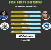 Daniel Burn vs Joel Veltman h2h player stats