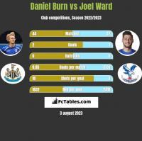 Daniel Burn vs Joel Ward h2h player stats