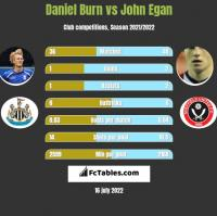 Daniel Burn vs John Egan h2h player stats
