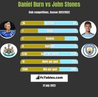Daniel Burn vs John Stones h2h player stats