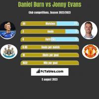 Daniel Burn vs Jonny Evans h2h player stats