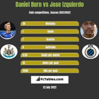 Daniel Burn vs Jose Izquierdo h2h player stats