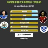 Daniel Burn vs Kieron Freeman h2h player stats