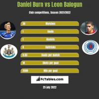 Daniel Burn vs Leon Balogun h2h player stats