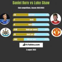 Daniel Burn vs Luke Shaw h2h player stats