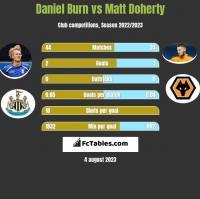 Daniel Burn vs Matt Doherty h2h player stats