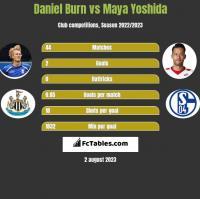 Daniel Burn vs Maya Yoshida h2h player stats