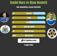Daniel Burn vs Ryan Bennett h2h player stats