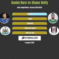 Daniel Burn vs Shane Duffy h2h player stats