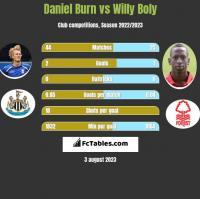 Daniel Burn vs Willy Boly h2h player stats