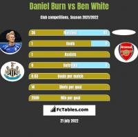 Daniel Burn vs Ben White h2h player stats