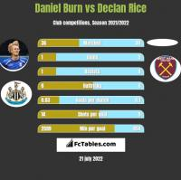 Daniel Burn vs Declan Rice h2h player stats