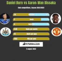 Daniel Burn vs Aaron-Wan Bissaka h2h player stats