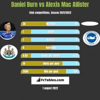 Daniel Burn vs Alexis Mac Allister h2h player stats