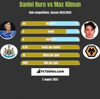 Daniel Burn vs Max Kilman h2h player stats