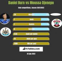 Daniel Burn vs Moussa Djenepo h2h player stats