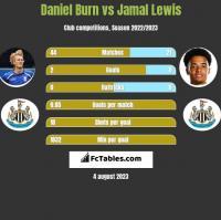 Daniel Burn vs Jamal Lewis h2h player stats