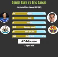 Daniel Burn vs Eric Garcia h2h player stats