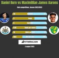 Daniel Burn vs Maximillian James Aarons h2h player stats