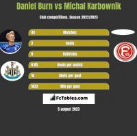 Daniel Burn vs Michal Karbownik h2h player stats