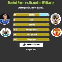 Daniel Burn vs Brandon Williams h2h player stats