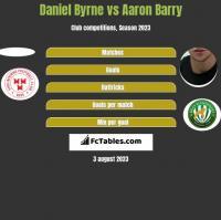 Daniel Byrne vs Aaron Barry h2h player stats